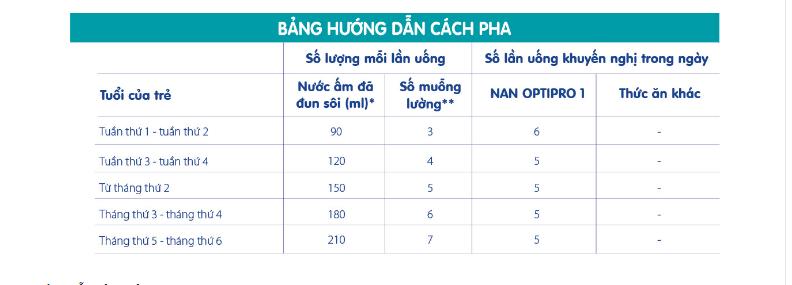 Pha Sữa Nan Pro 1 Đúng Liều Lượng